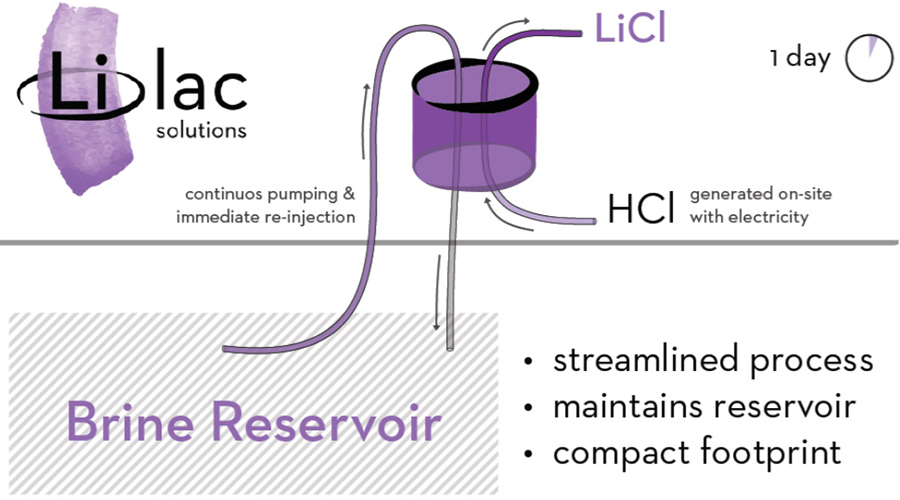 Lilac Solutions pumps brine from a brine reservoir into a tank filled with materials specialized for ion exchange.