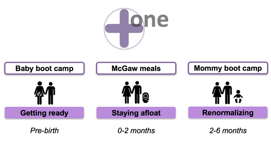 Plus One targets expectant mothers with three programmatic solutions that address phases before and after birth.